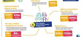 Aides à l'embauche des jeunes – Plan de relance 1 jeune 1 solution.